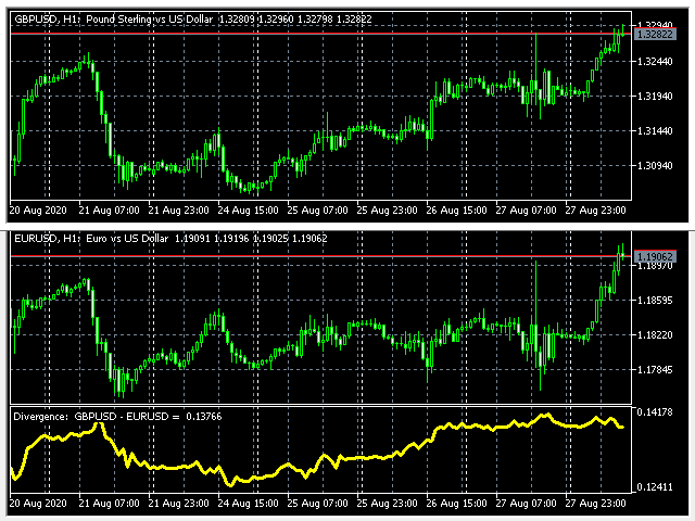 Simple divergence