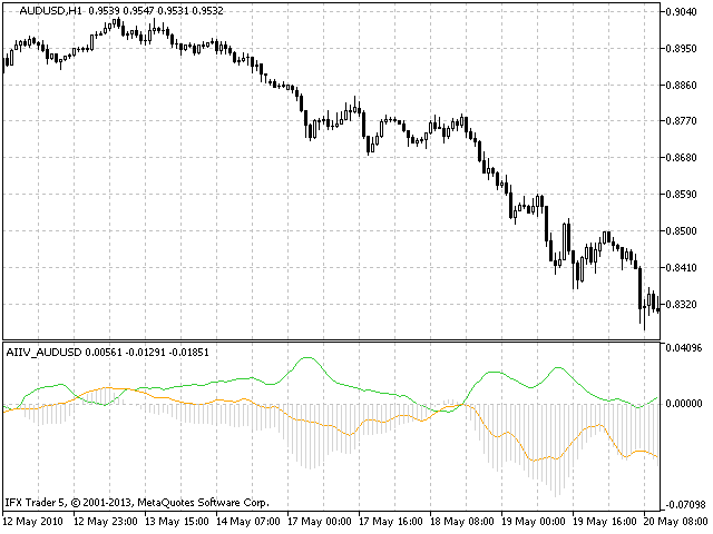 AIIV AUDUSD Active Index Inflection Values AUDUSD