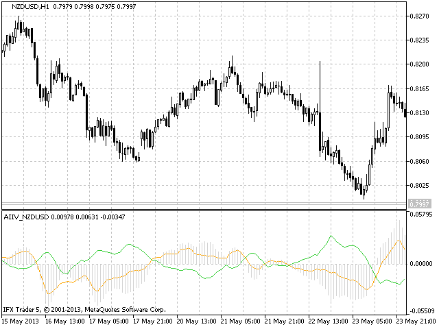 AIIV NZDUSD Active Index Inflection Values NZDUSD