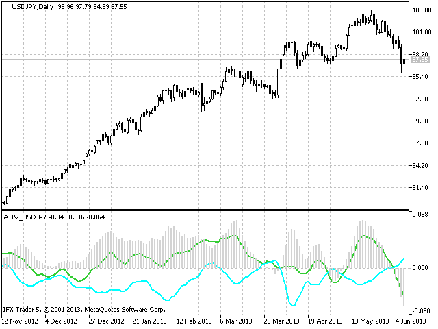 AIIV USDJPY Active Index Inflection Values USDJPY