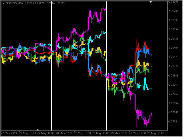Multi Symbol Price Divergence