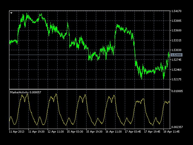 Market Activity