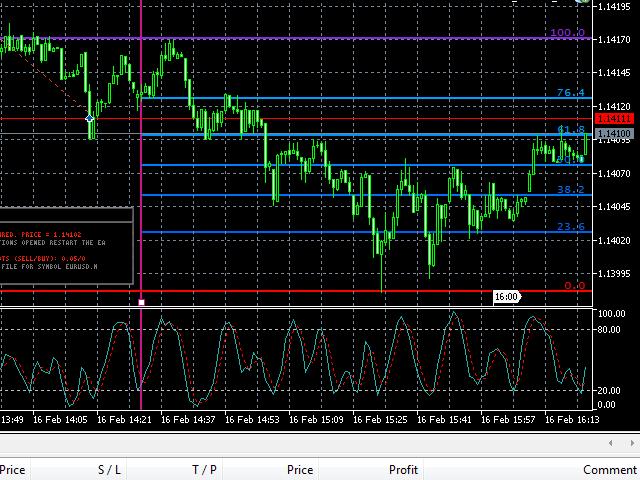 Buy the 'Fast Fibonacci Grid MT4' Technical Indicator for MetaTrader 4 in MetaTrader Market