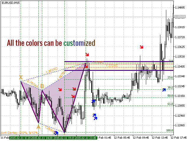Buy the 'All Harmonics 26' Technical Indicator for