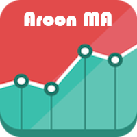Aroon Moving Average