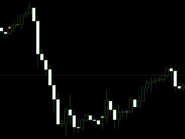 Suspect volume price movement
