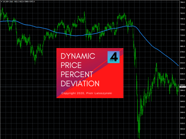 DPPD Dynamic Price Percent Deviation