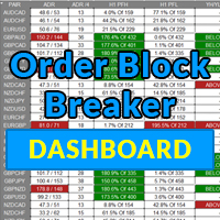 Order Block Breaker Indicator Dashboard