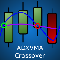 ADX Vidya Moving Average Crossover