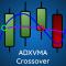 ADX Vidya Moving Average Crossover