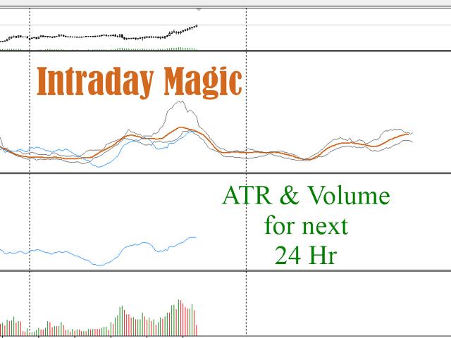 Intraday Magic MT5