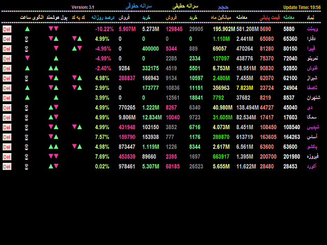 Iranian stock market
