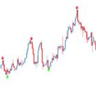 Super Signal Indicator