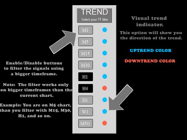 Mr Pip Trend Indicator