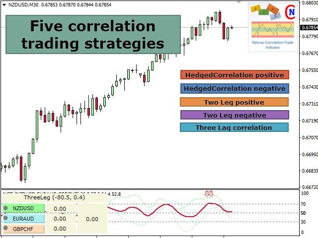 Netsrac Correlation Trade Indicator Free
