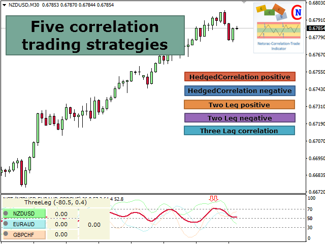 Netsrac Correlation Trade Indicator MT5 Free