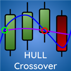 Hull Moving Average Crossover