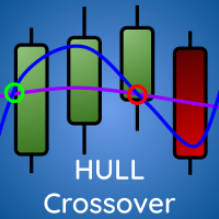 Hull Moving Average Crossover