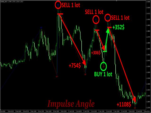 Impulse Angle MT5