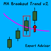 Moving Average Breakout Trend v2