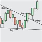 Obaforex TrendLine Trader