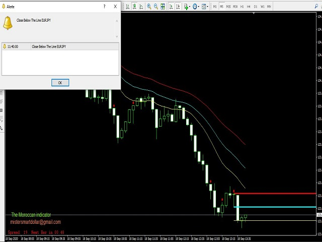 Smart Scalping Indicator