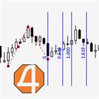 Fibonacci Time Projection MT4