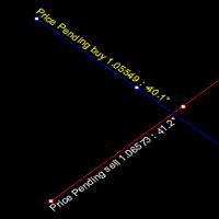 Trendline Angle Detector