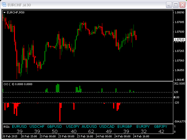 Forex overbought