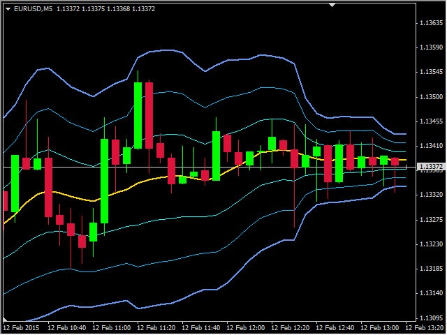 Buy The Piptick Vwap Mt4 Technical Indicator For Metatrader 4 In