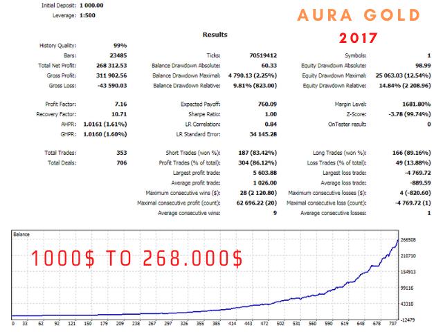 Aura Gold EA