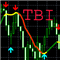 Indicator Trend Beautiful Indicator