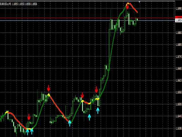 Indicator Trend Beautiful Indicator