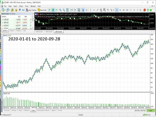 Trading EA KFx GBPUSD on M1 mt4 version