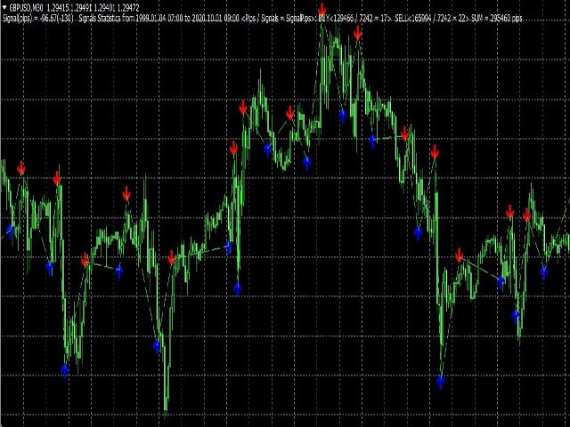 NPS Indicator GBPUSD
