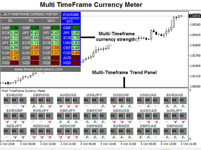 MultiTimeFrame Currency Meter