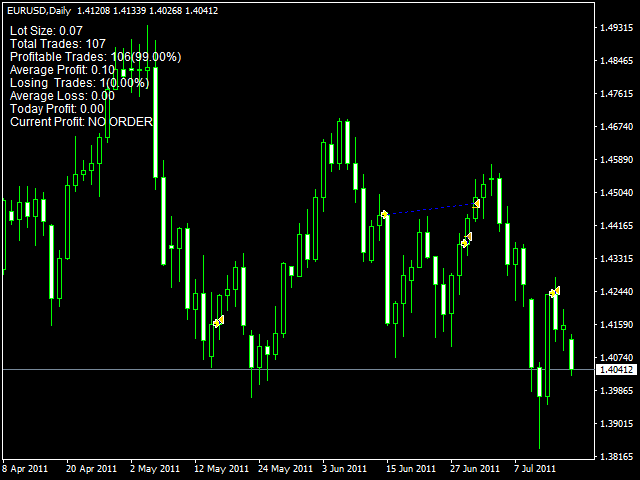 Day Trading Rules - Over or Under 25k, SEC Pattern rules explained