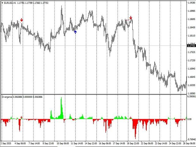 Divergences of Indicators