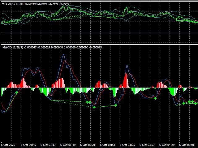 MACD divergence signal