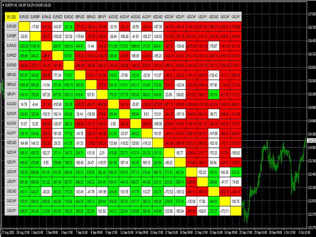 Range Correlation Scanner MT4