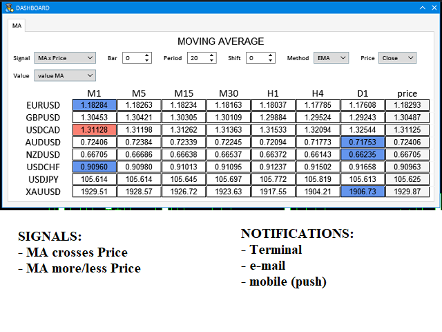 Dashboard Moving Average mt5