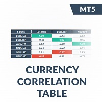 IQ Currency Correlation MT5