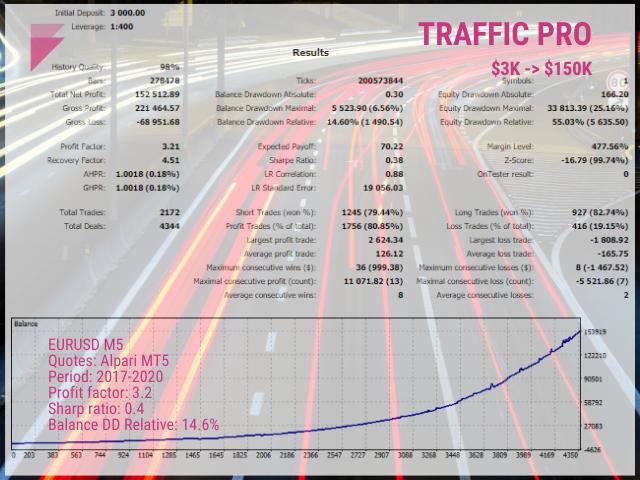 Traffic Pro