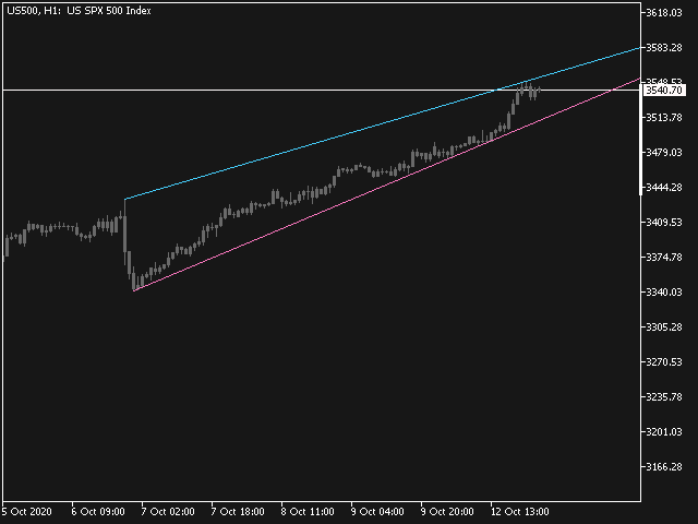 Trend Line Automatic