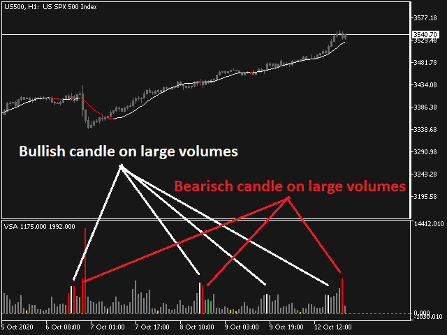 Volume Spread Analysis VSA