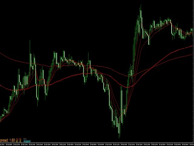 Amazing scalper EURUSD 15min