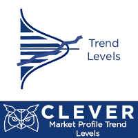 Clever Market Profile Trend Levels