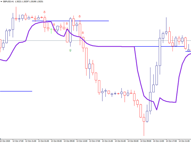 Clever Market Profile Trend Levels