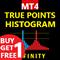 True Points Histogram