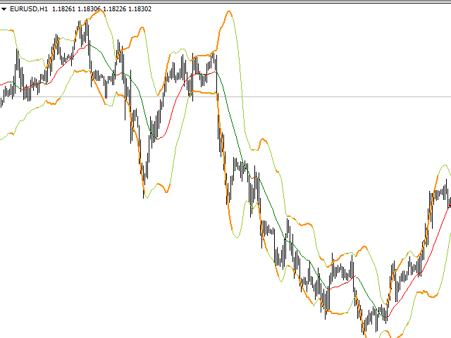Bollinger Bands Advanced Edition For 5
